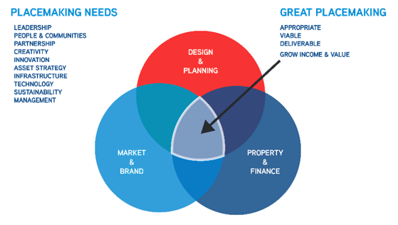 Placemaking Venn diagram